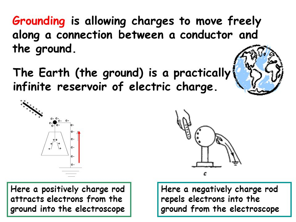 Grounding is allowing charges to move freely along a connection between a conductor and the ground.