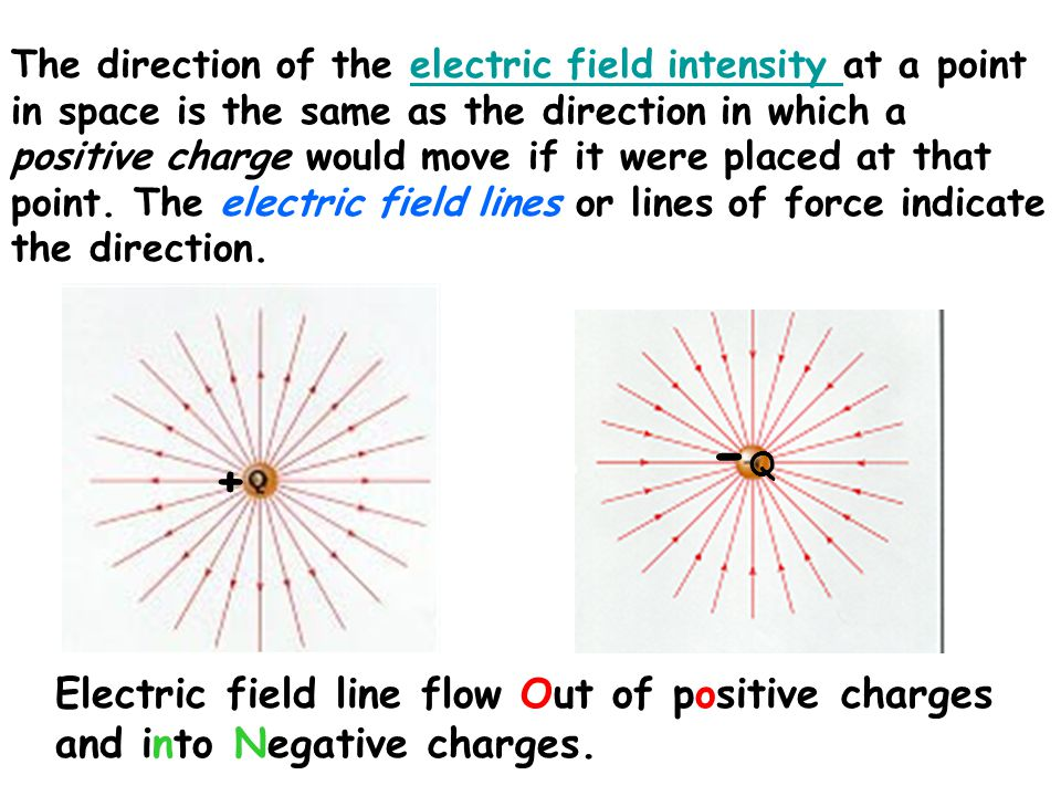The direction of the electric field intensity at a point in space is the same as the direction in which a positive charge would move if it were placed at that point. The electric field lines or lines of force indicate the direction.