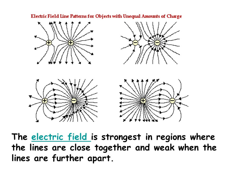 The electric field is strongest in regions where the lines are close together and weak when the lines are further apart.
