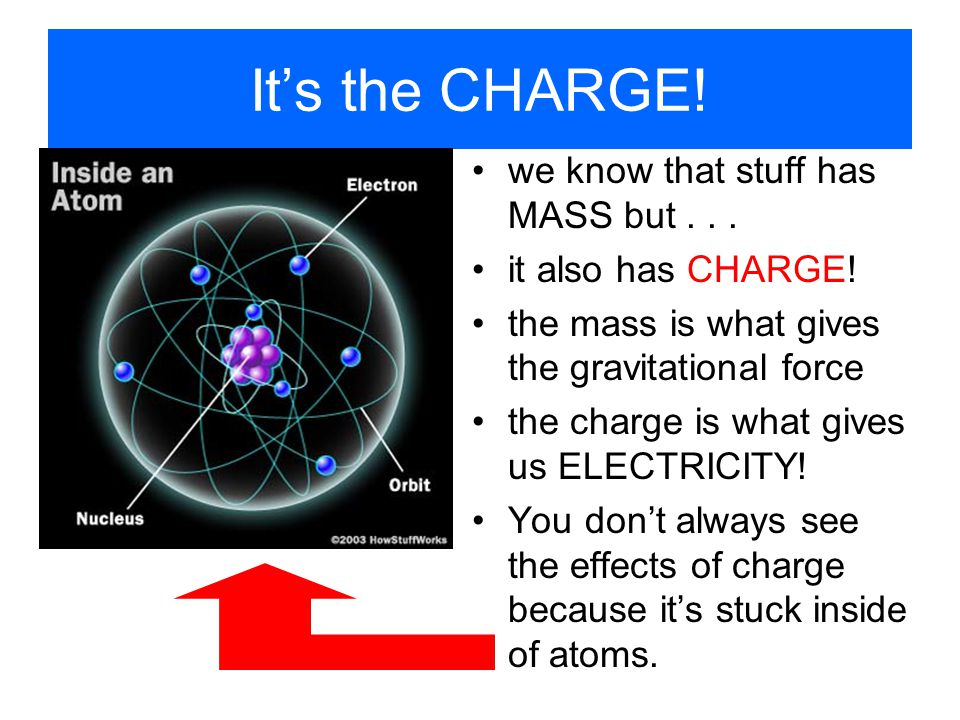 It's the CHARGE! we know that stuff has MASS but . . .