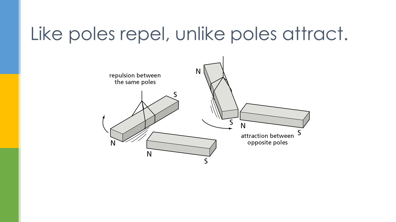 Like poles repel, unlike poles attract.