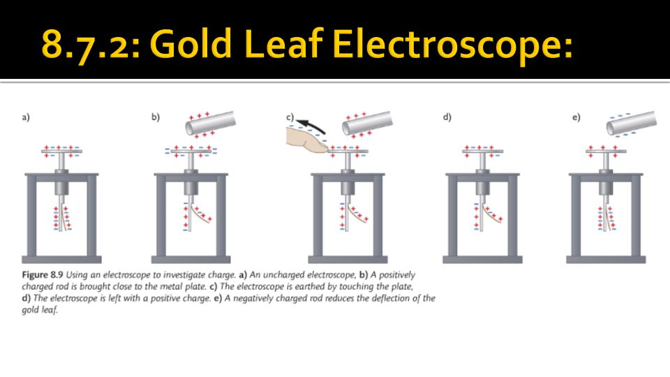 8.7.2: Gold Leaf Electroscope: