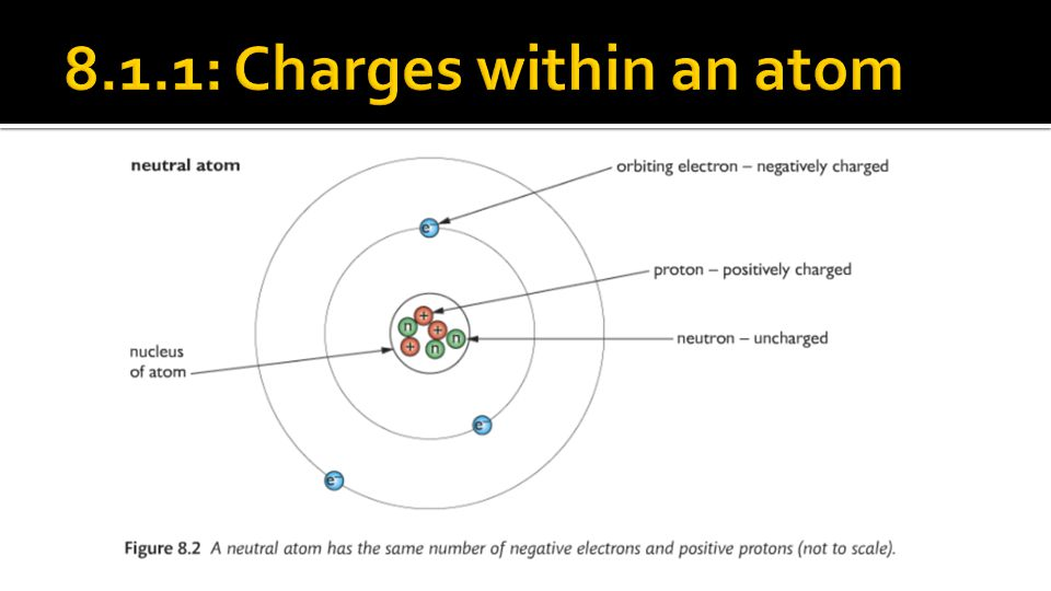 8.1.1: Charges within an atom
