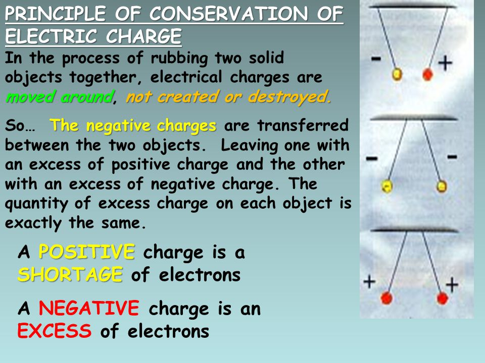 PRINCIPLE OF CONSERVATION OF ELECTRIC CHARGE