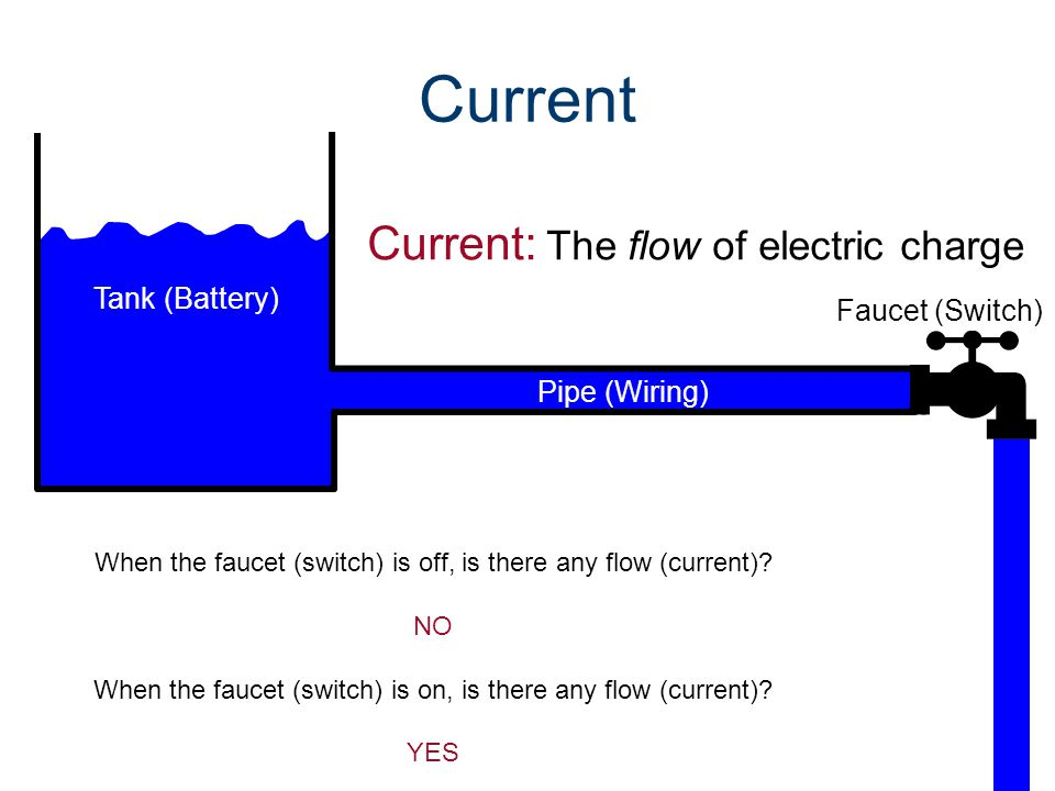 Current Current: The flow of electric charge Tank (Battery)