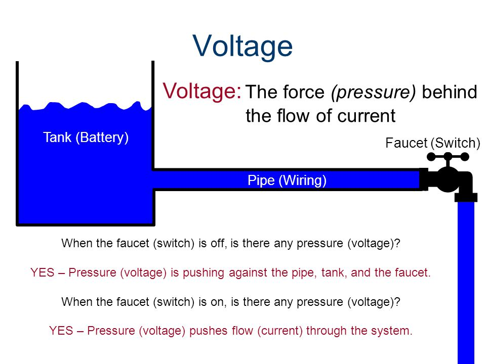 Voltage Voltage: The force (pressure) behind the flow of current