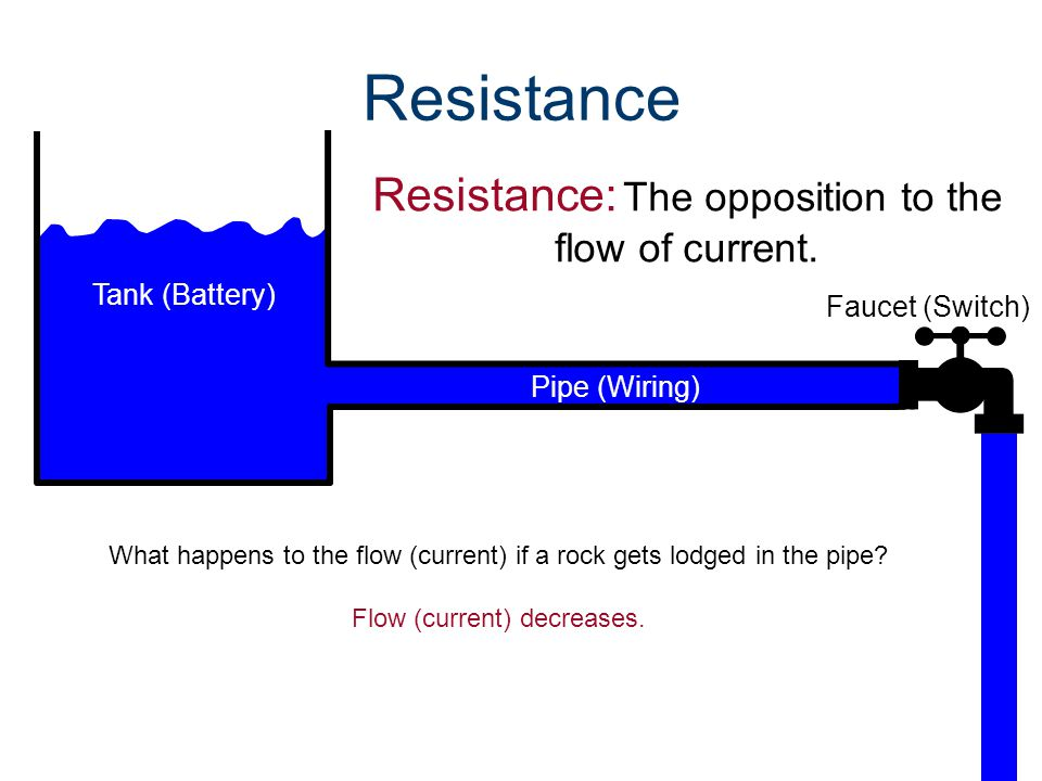 Resistance Resistance: The opposition to the flow of current.