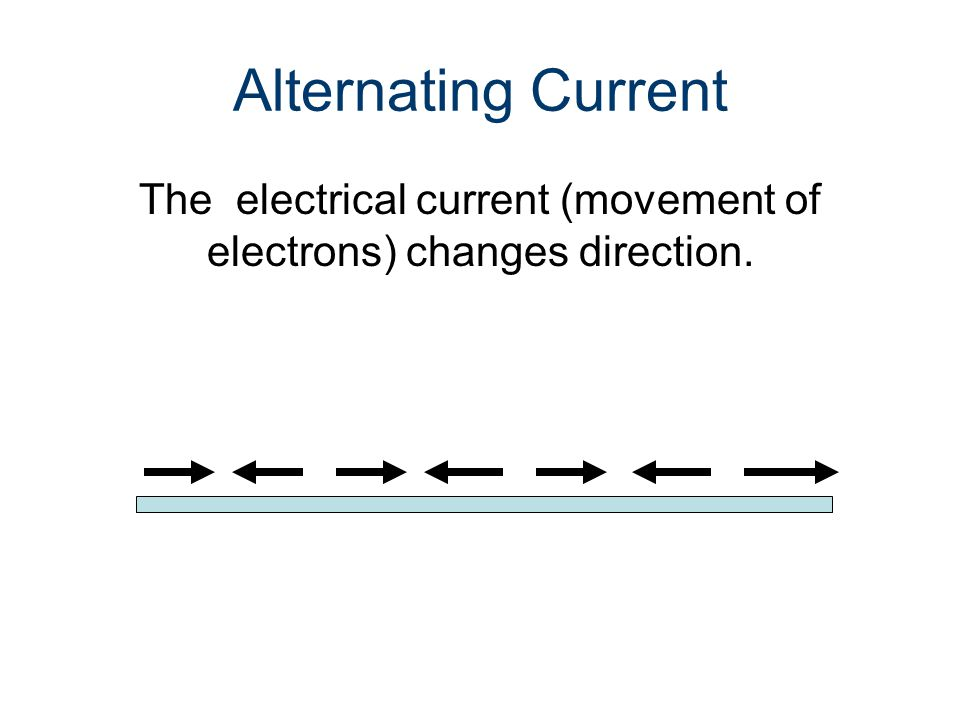 The electrical current (movement of electrons) changes direction.