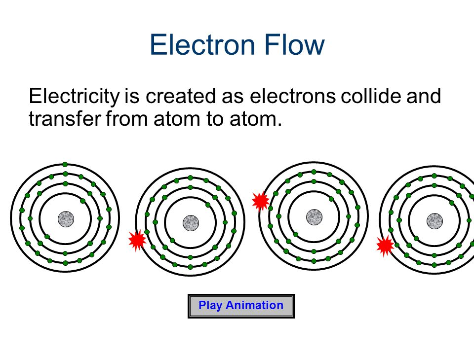 Electricity Gateway To Technology® Unit 4 – Lesson 4.1 – What is Electricity Electron Flow.