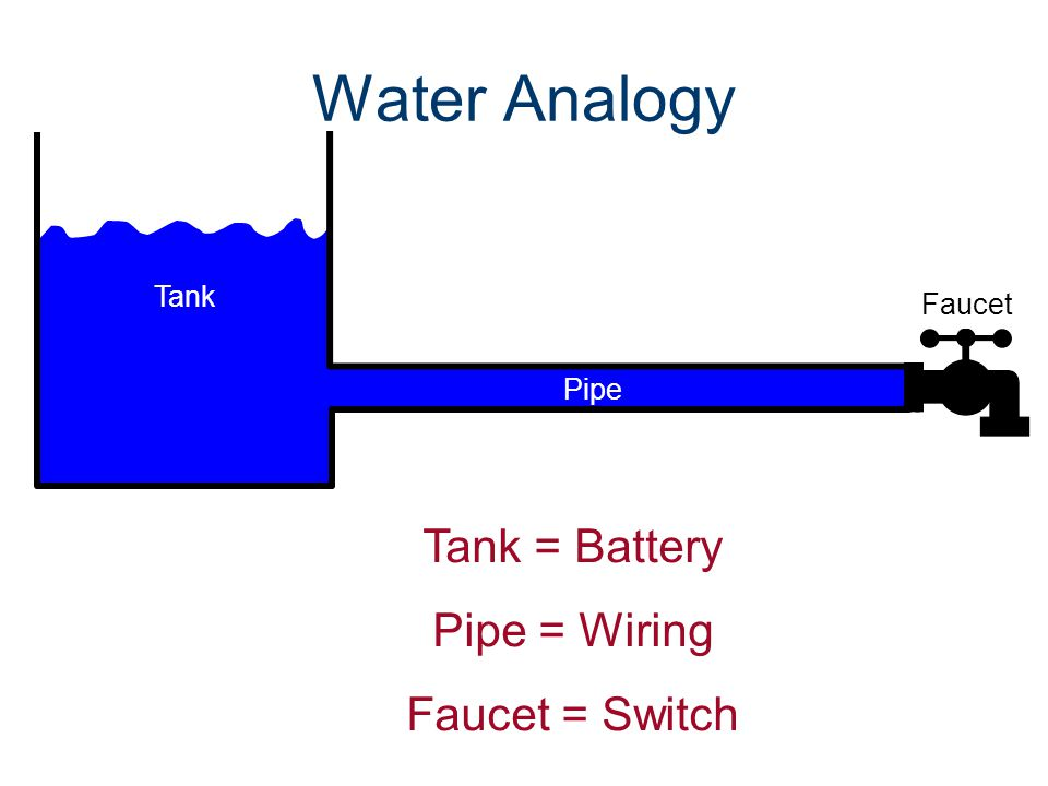 Water Analogy Tank = Battery Pipe = Wiring Faucet = Switch Tank Faucet