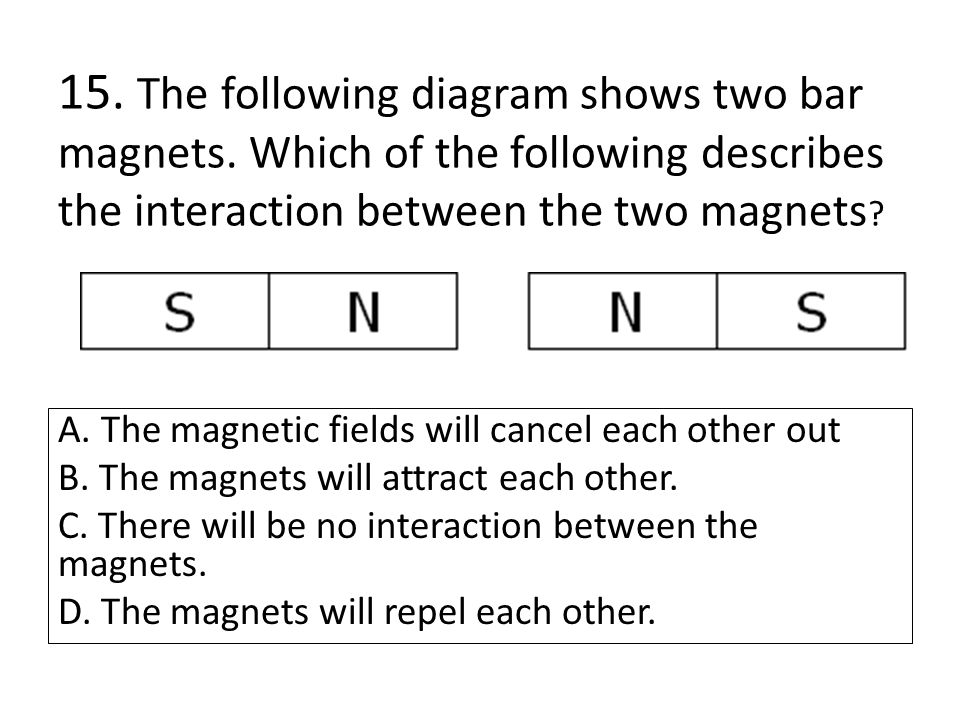 15. The following diagram shows two bar magnets