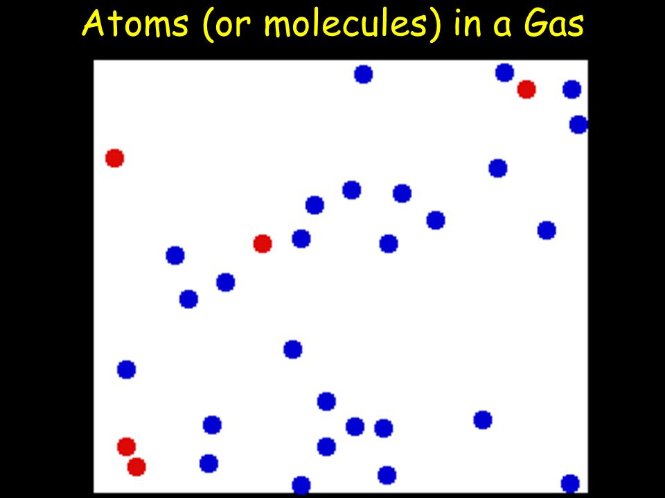 Atoms (or molecules) in a Gas