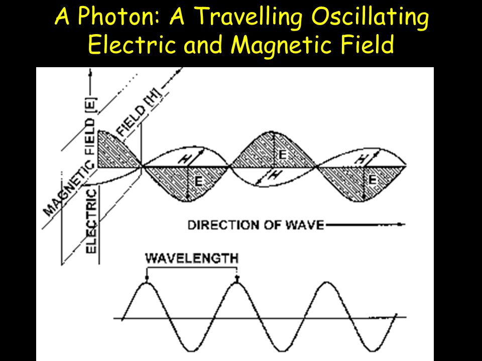 A Photon: A Travelling Oscillating Electric and Magnetic Field