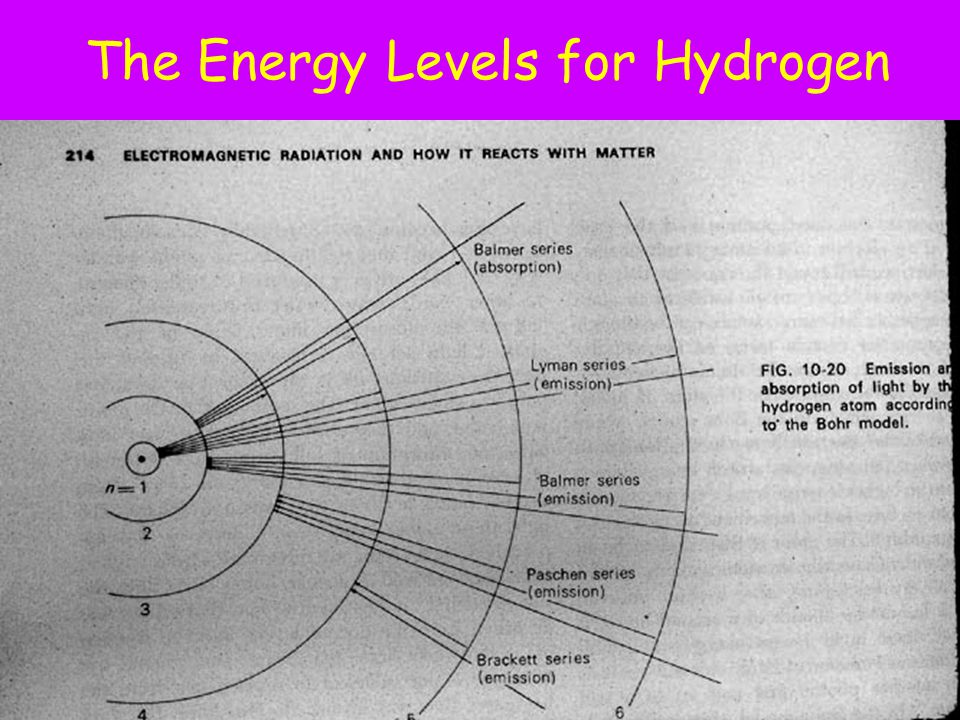 The Energy Levels for Hydrogen