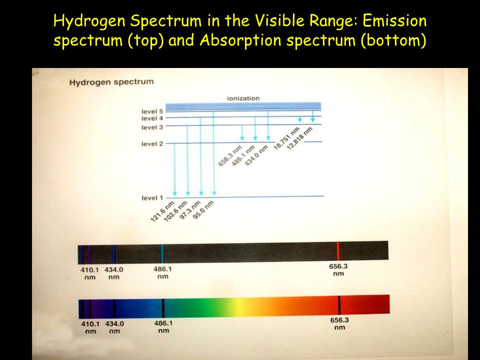 Hydrogen Spectrum in the Visible Range: Emission spectrum (top) and Absorption spectrum (bottom)