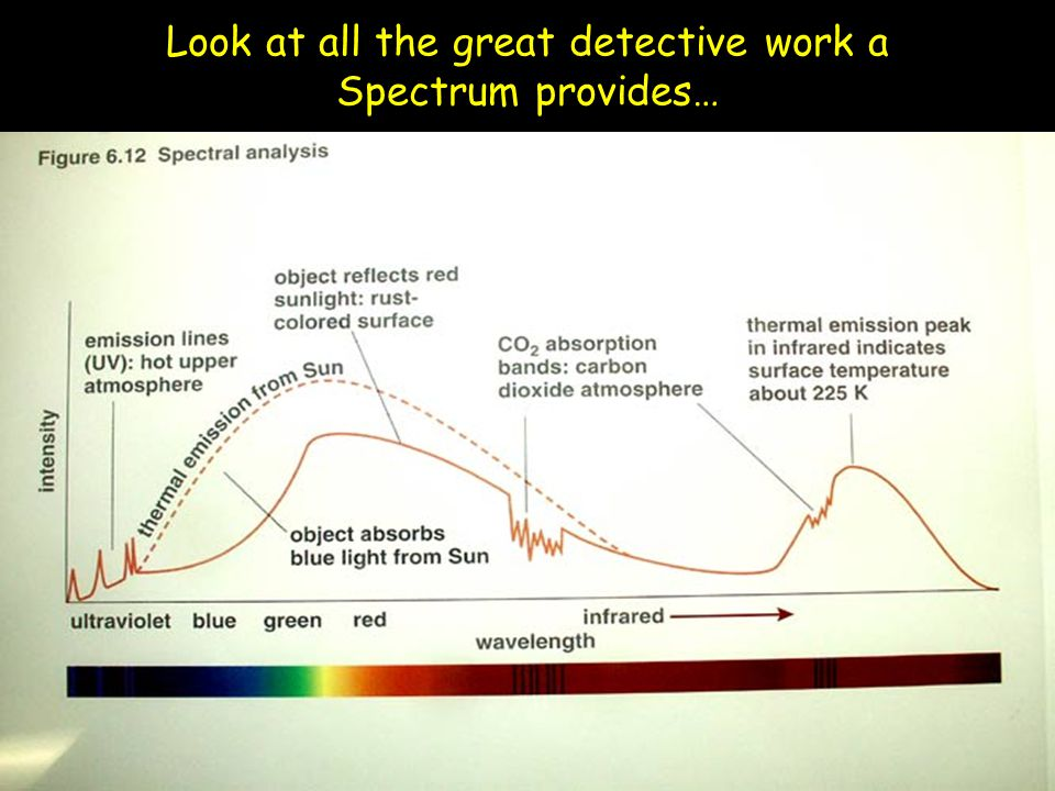 Look at all the great detective work a Spectrum provides…