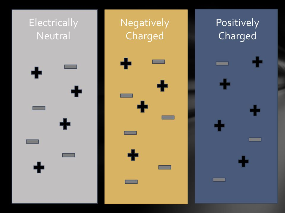 Electrically Neutral Negatively Charged Positively Charged