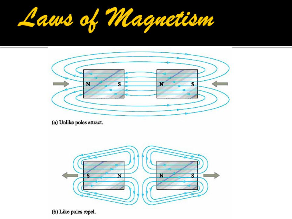 Laws of Magnetism