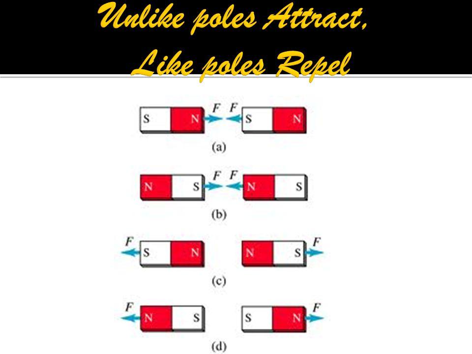 Unlike poles Attract, Like poles Repel
