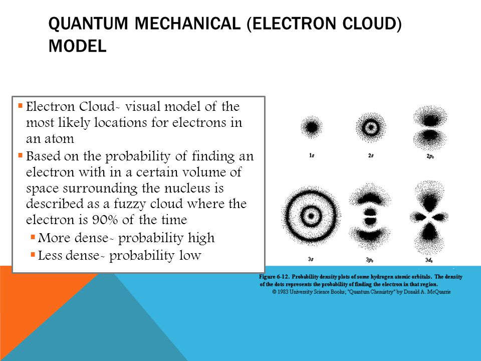 Quantum Mechanical (Electron Cloud) Model