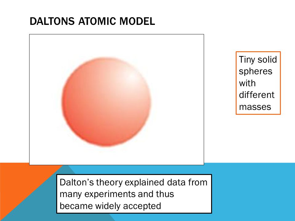 Daltons atomic model Tiny solid spheres with different masses