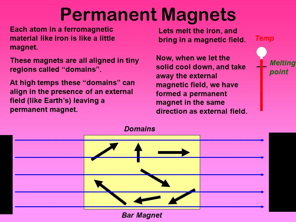 Permanent Magnets Each atom in a ferromagnetic material like iron is like a little magnet.