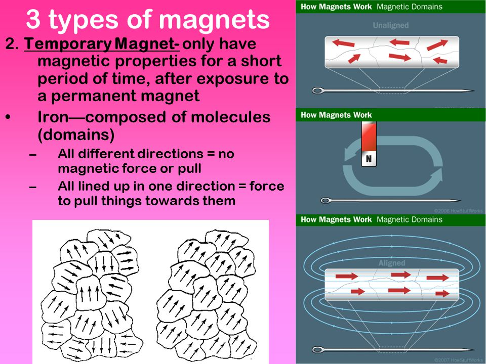 3 types of magnets 2. Temporary Magnet- only have magnetic properties for a short period of time, after exposure to a permanent magnet.