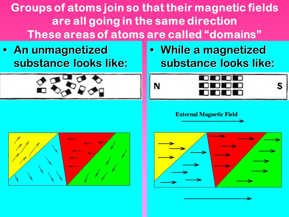 Groups of atoms join so that their magnetic fields are all going in the same direction These areas of atoms are called domains