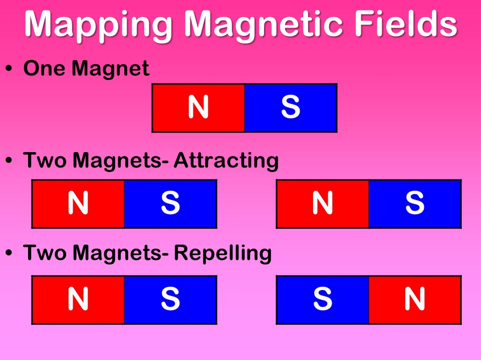 Mapping Magnetic Fields