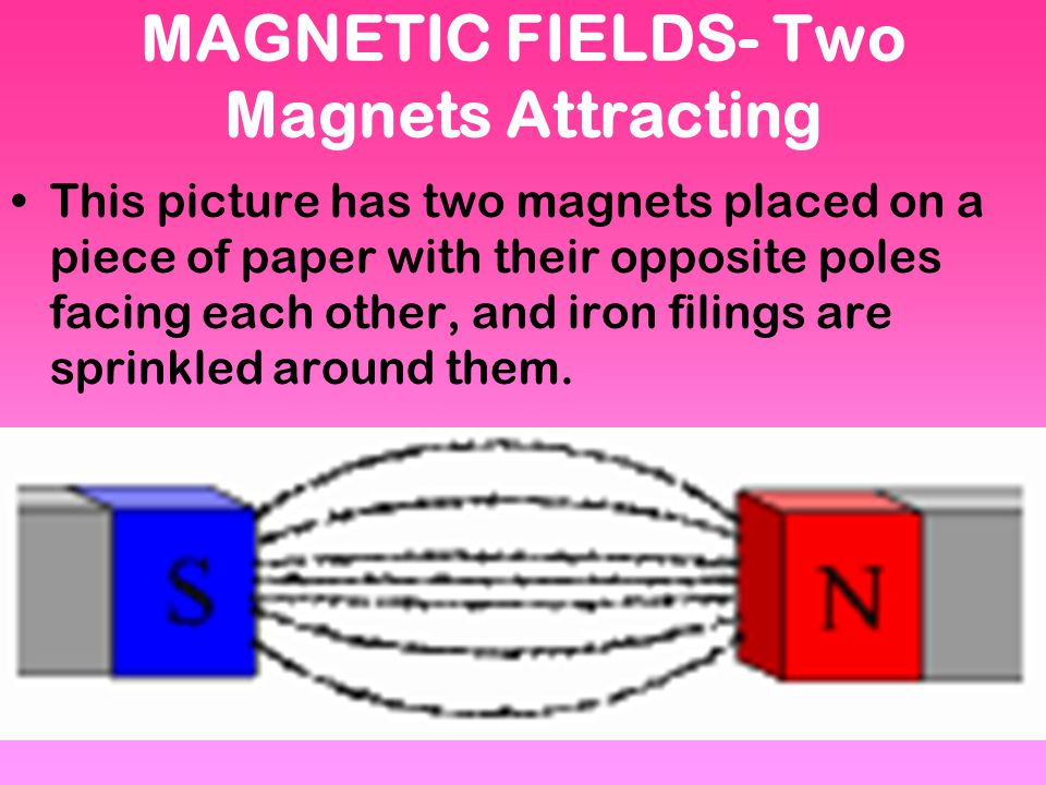 MAGNETIC FIELDS- Two Magnets Attracting