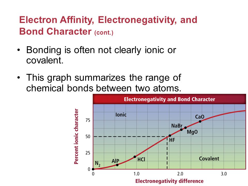 Electron Affinity, Electronegativity, and Bond Character (cont.)
