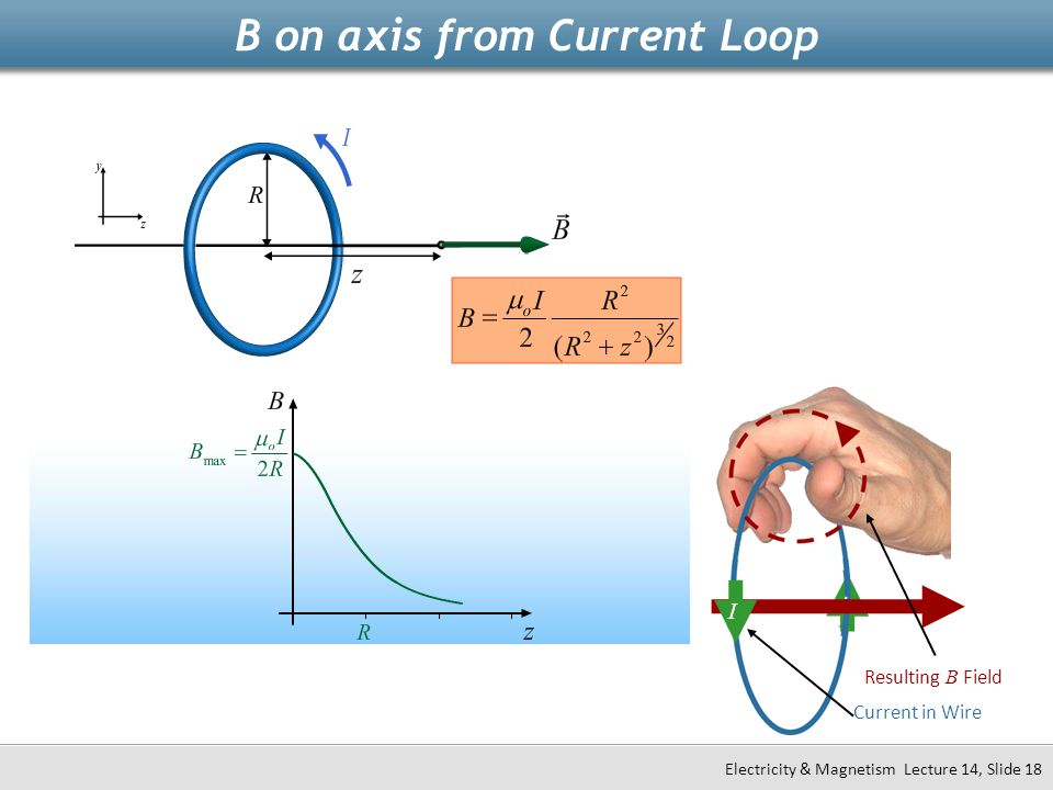 B on axis from Current Loop