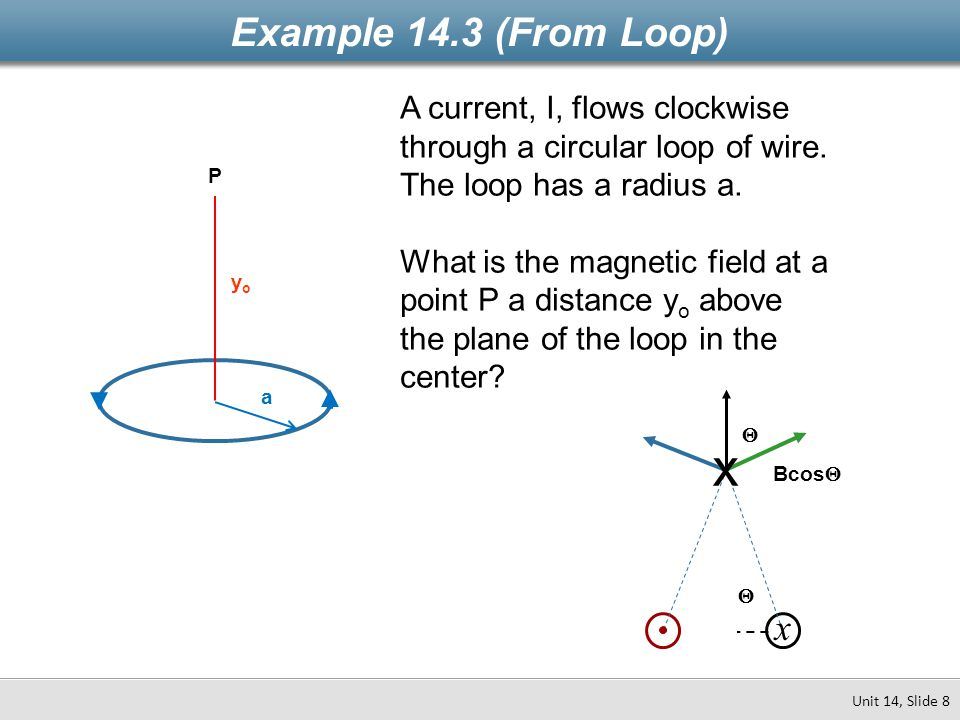 Example 14.3 (From Loop) A current, I, flows clockwise through a circular loop of wire. The loop has a radius a.