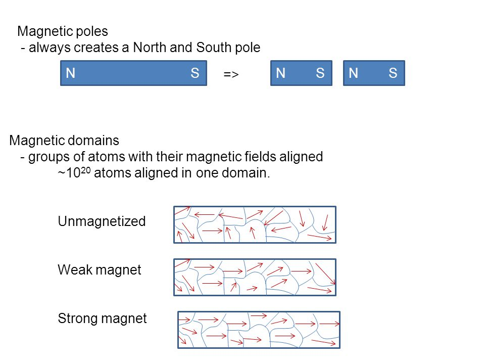 Magnetic poles - always creates a North and South pole. N S. => N S.