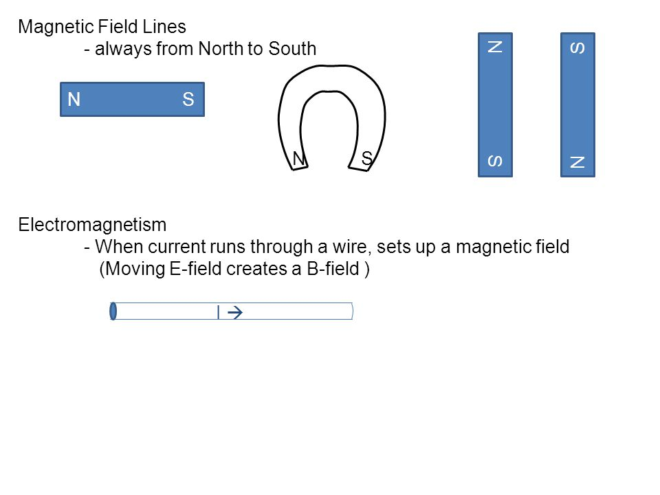Magnetic Field Lines - always from North to South. N S. Electromagnetism. - When current runs through a wire, sets up a magnetic field.