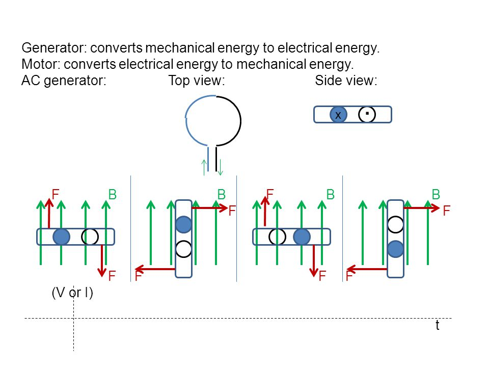 . Generator: converts mechanical energy to electrical energy.