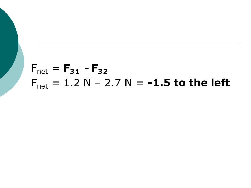 Fnet = F31 - F32 Fnet = 1.2 N – 2.7 N = -1.5 to the left