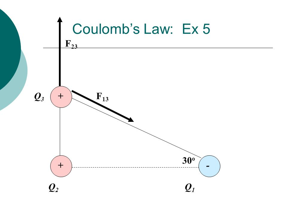 Coulomb's Law: Ex 5 F23 Q3 + F13 30o + - Q2 Q1