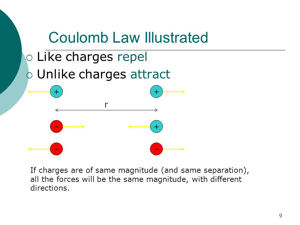 Coulomb Law Illustrated