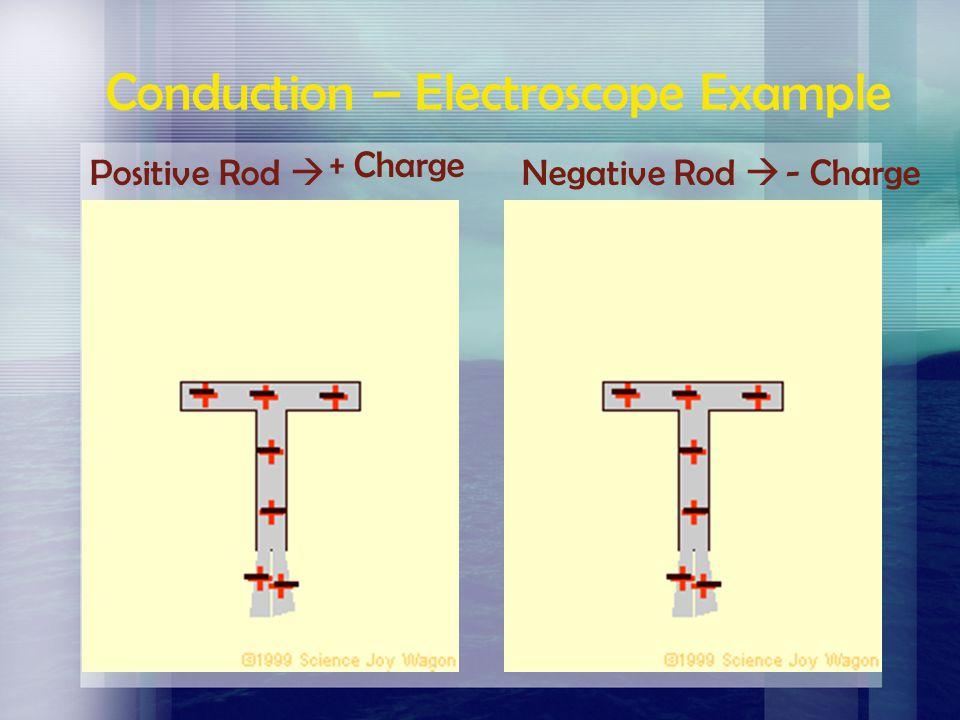 Conduction – Electroscope Example