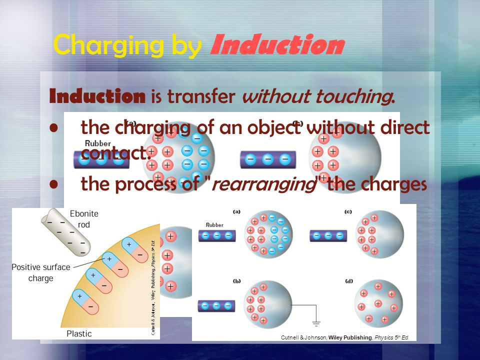 Charging by Induction Induction is transfer without touching.