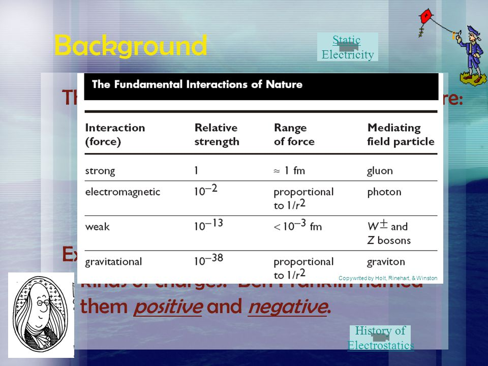 Background There are Four Universal Forces in nature: 1. weak nuclear
