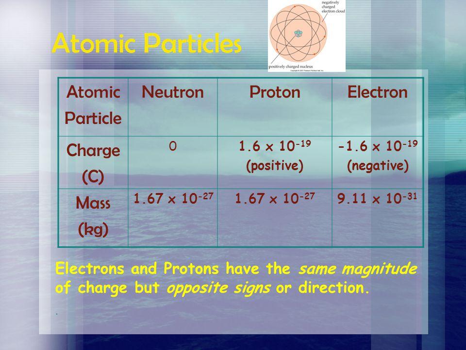 Atomic Particles Atomic Particle Neutron Proton Electron Charge (C)