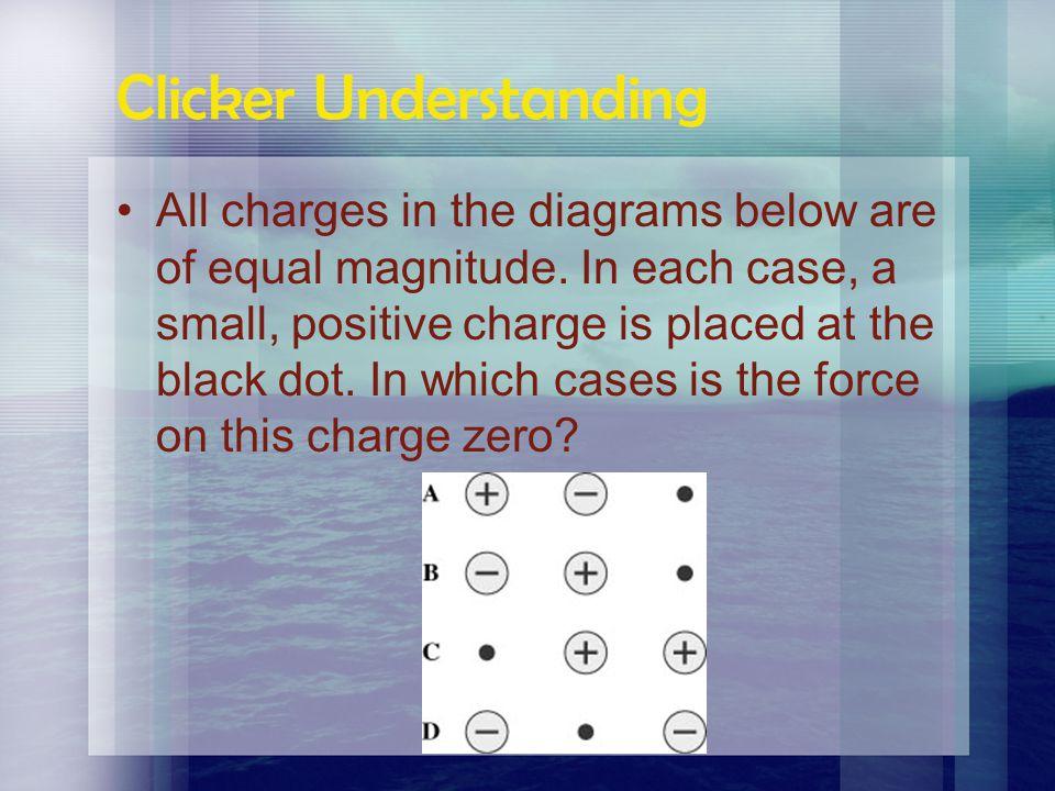 Clicker Understanding