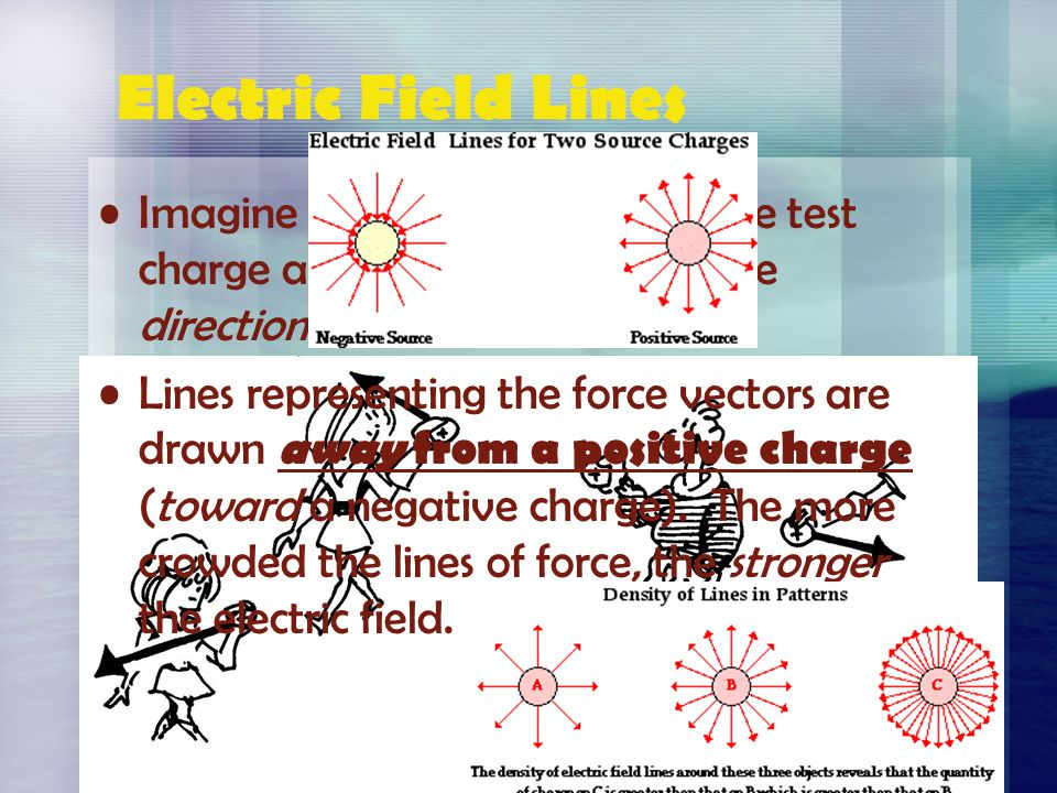 Electric Field Lines Imagine carrying a small positive test charge around and mapping the direction of the force on it.