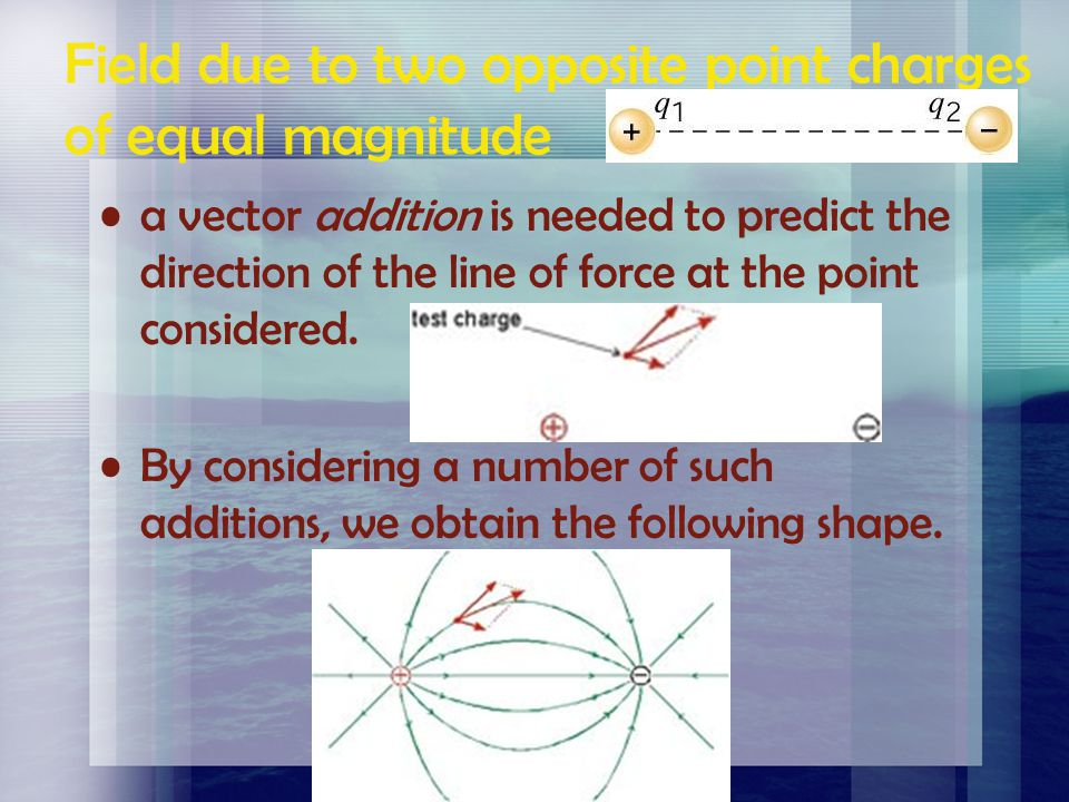 Field due to two opposite point charges of equal magnitude