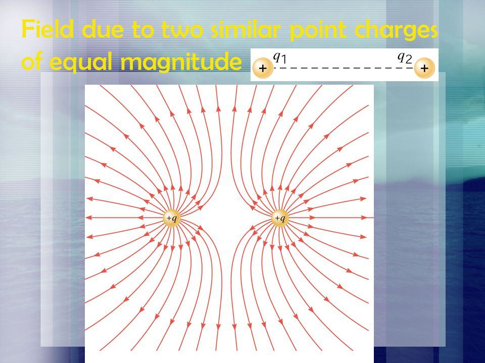 Field due to two similar point charges of equal magnitude