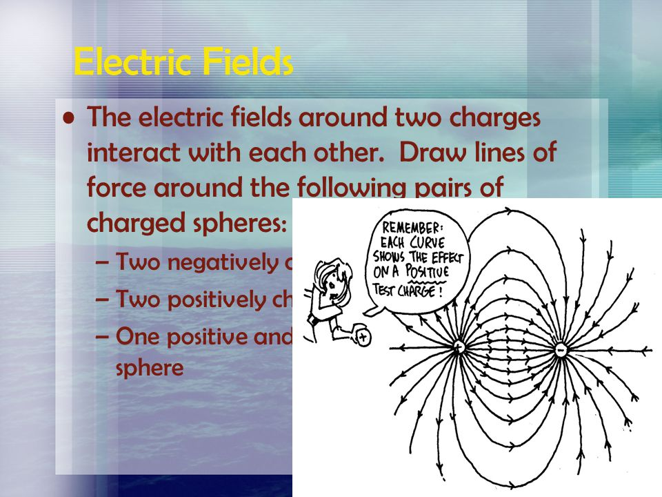 Electric Fields The electric fields around two charges interact with each other. Draw lines of force around the following pairs of charged spheres: