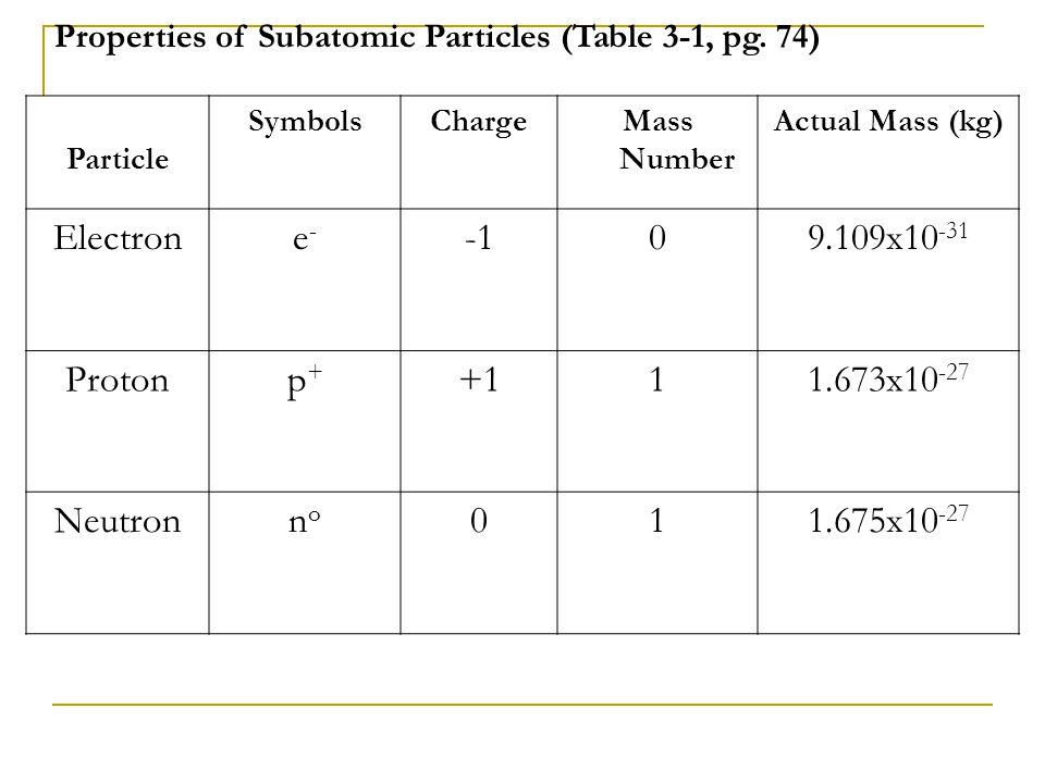 Electron e- -1 9.109x10-31 Proton p+ +1 1 1.673x10-27 Neutron no