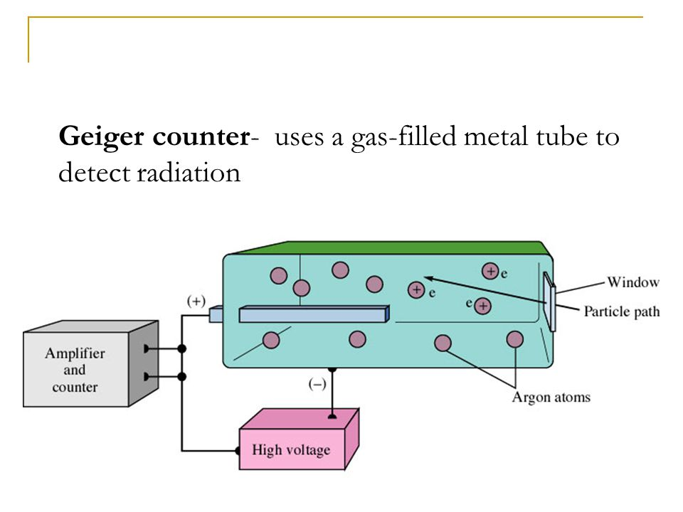 Geiger counter- uses a gas-filled metal tube to detect radiation